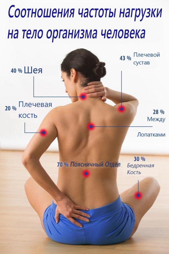 боли в спине и остеопатия