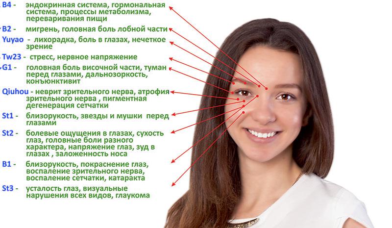 Остеопатия и Восстановление зрения
